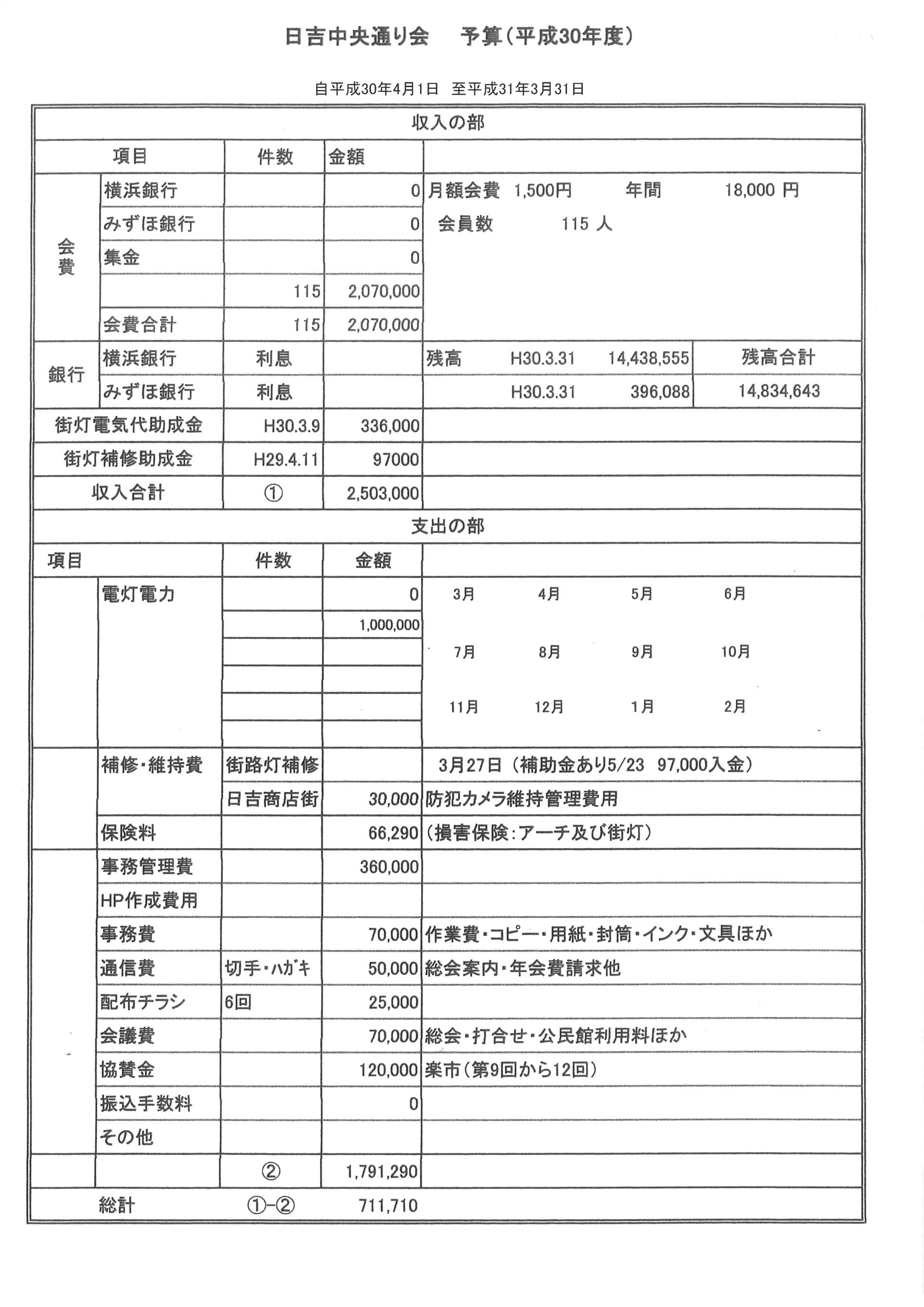 平成30年度予算案(1)